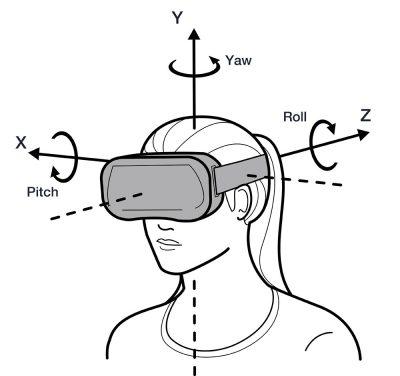 Tracciamento dei movimenti della testa effettuati da un visore VR